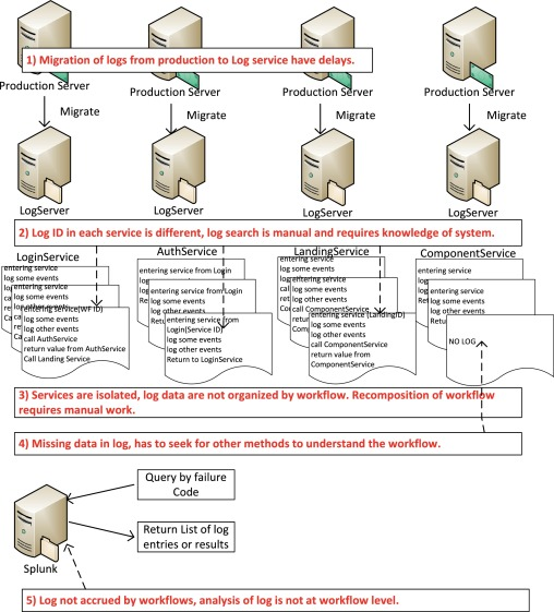 a cloud based triage log analysis and recovery framework sciencedirect
