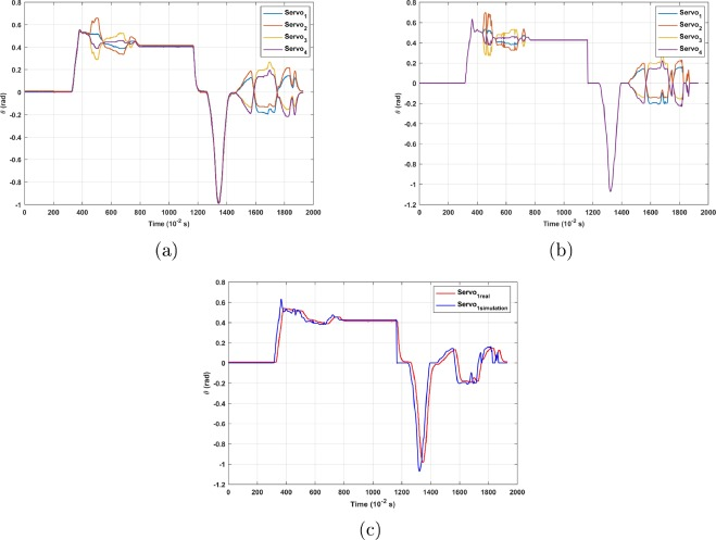 Modelling and simulation of a non-holonomic omnidirectional