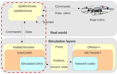 ArduSim: Accurate and real-time multicopter simulation