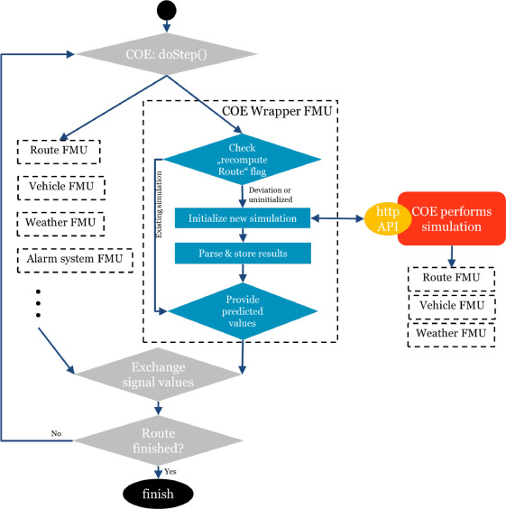 Maestro: The INTO-CPS co-simulation framework - ScienceDirect