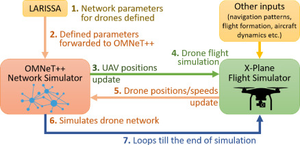 Application Specific Drone Simulators Recent Advances And Challenges Sciencedirect