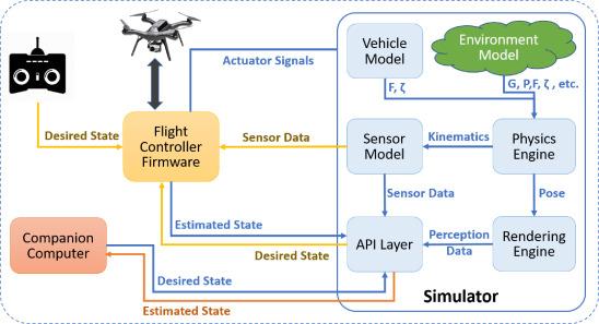 Application specific drone simulators: Recent advances and