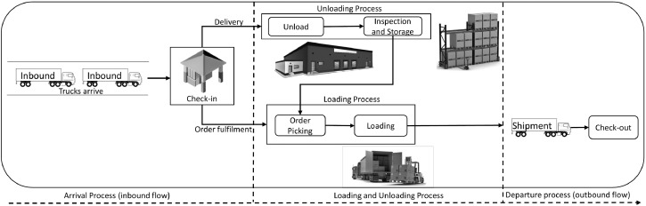 A simulation-based evaluation of warehouse check-in