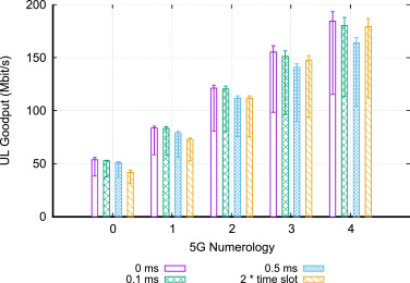 An E2E simulator for 5G NR networks - ScienceDirect