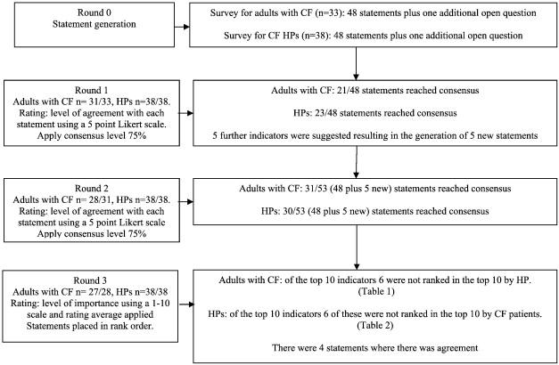 Indicators Of Pulmonary Exacerbation In Cystic Fibrosis A Delphi