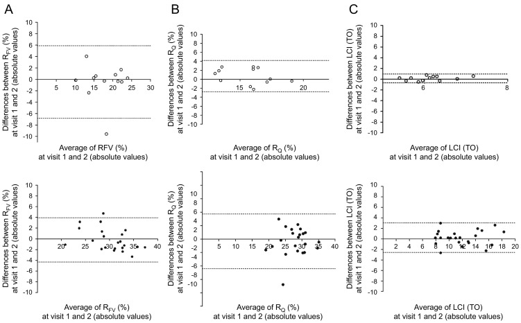 Ventilation and perfusion assessed by functional MRI in