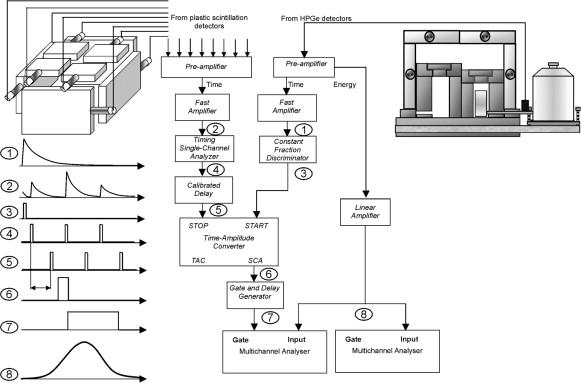 IAEA-MEL\'s underground counting laboratory – The design and main ...