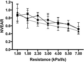 Respiratory load perception in overweight and asthmatic