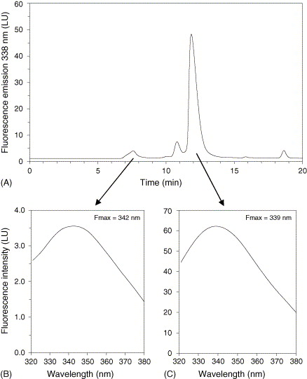 Hplc and tandem detection to monitor conformational properties of download full size image ccuart Image collections
