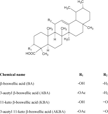Estimation of boswellic acids from market formulations of