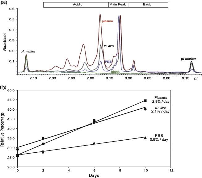 Cutting-edge capillary electrophoresis characterization of
