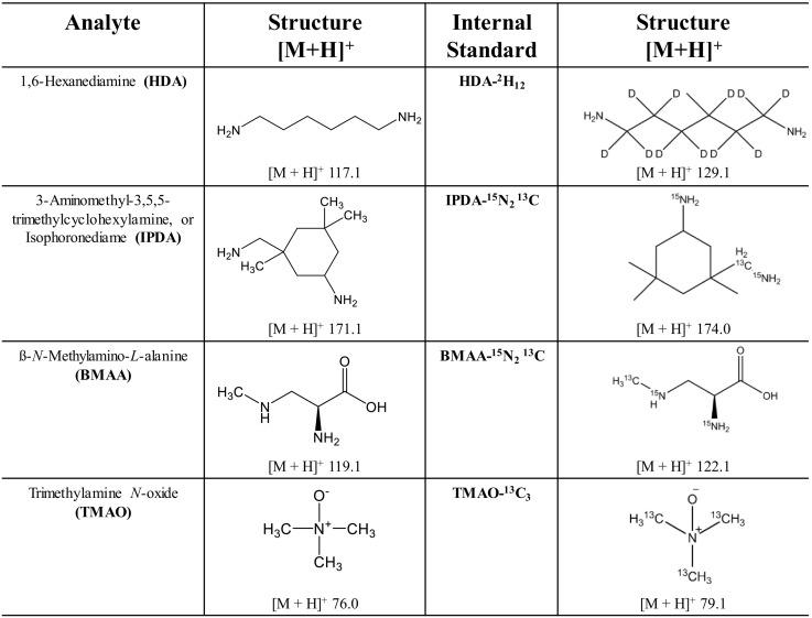 UPLC-ESI-MS/MS method for the quantitative measurement of