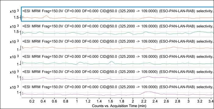 LC–MS/MS bioassay of four proton pump inhibitors - ScienceDirect