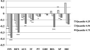 Income and body mass index in Europe - ScienceDirect