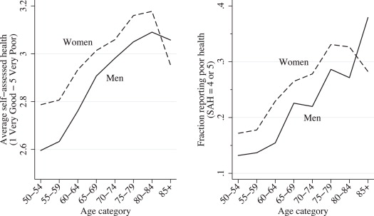 The gender health gap in China: A decomposition analysis - ScienceDirect