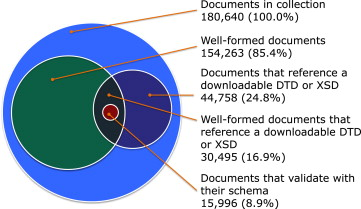 the quality of the xml web sciencedirect
