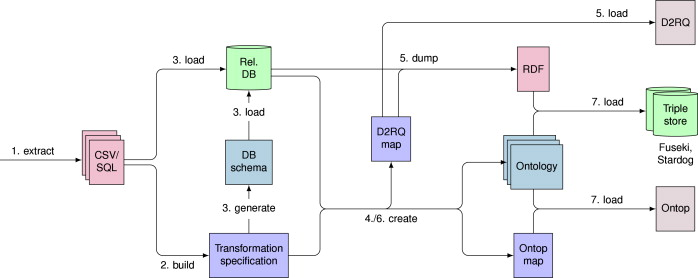Engineering ontology-based access to real-world data sources