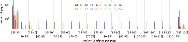 Triple Pattern Fragments: A low-cost knowledge graph