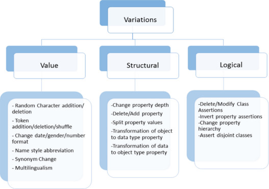Instance matching benchmarks in the era of Linked Data - ScienceDirect