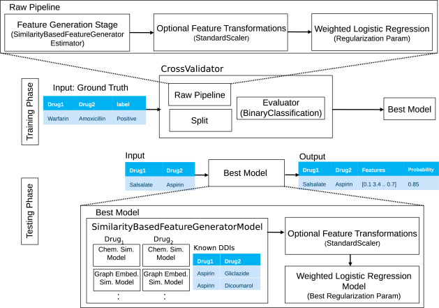 Large-scale structural and textual similarity-based mining