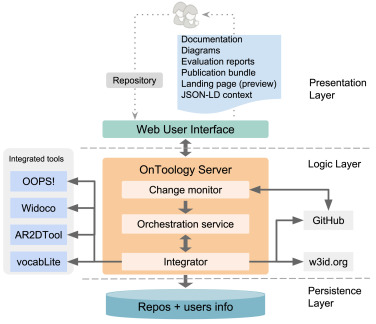 Automating ontology engineering support activities with