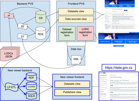 DCAT-AP representation of Czech National Open Data Catalog