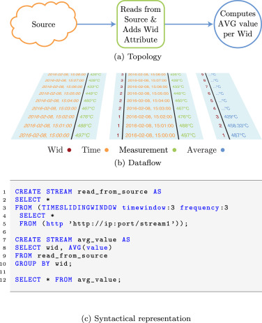 An ontology-mediated analytics-aware approach to support