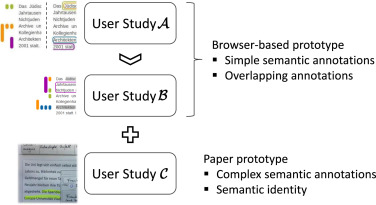 Manual semantic annotations: User evaluation of interface