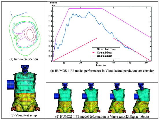 Models for Crash and Impact Simulation - ScienceDirect on