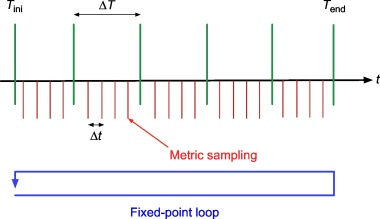 Linear Interpolation - an overview | ScienceDirect Topics