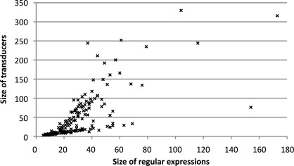 Translating regular expression matching into transducers