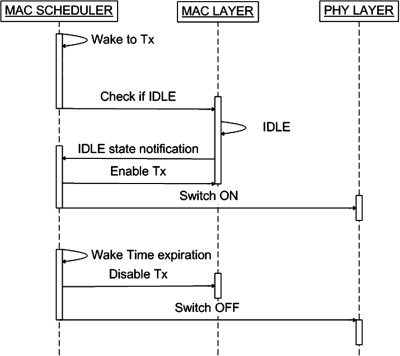 A novel MAC scheduler to minimize the energy consumption in
