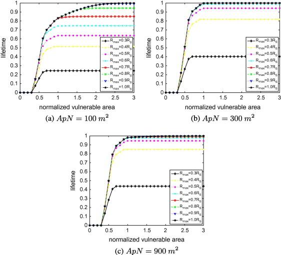 Optimal data compression for lifetime maximization in wireless