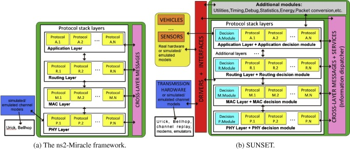The SUNSET framework for simulation, emulation and at-sea