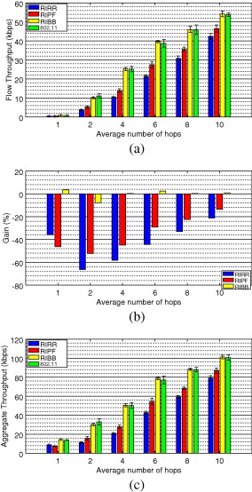 Performance of polling disciplines for the receiver