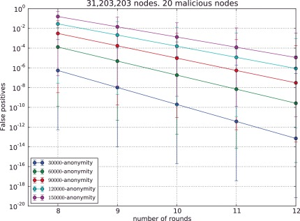 Providing k-anonymity and revocation in ubiquitous VANETs