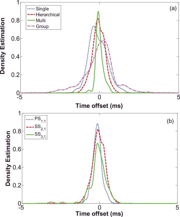 Time synchronization over heterogeneous network for smart
