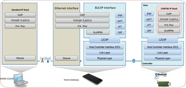 Building the Internet of Things with bluetooth smart - ScienceDirect