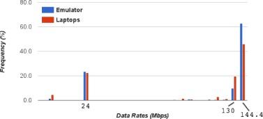 High density emulation platform for Wi-Fi performance