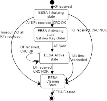 6lowpsec An End To End Security Protocol For 6lowpan Sciencedirect