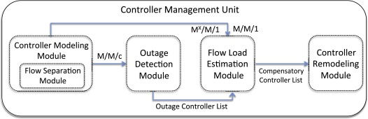 QoS-based distributed flow management in software defined ultra