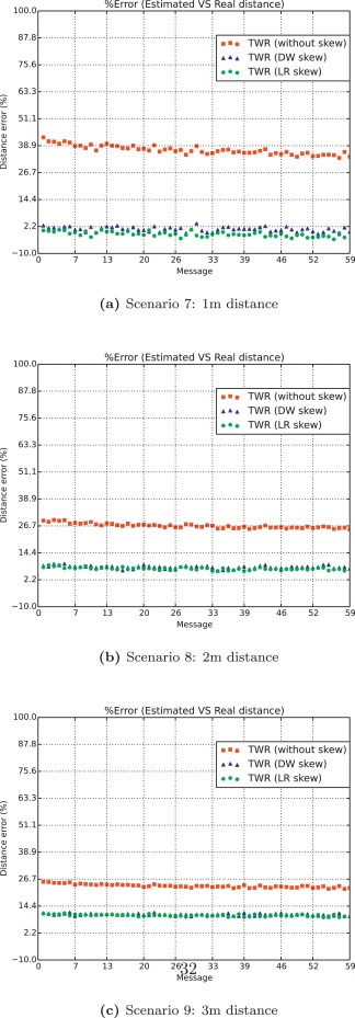 N-TWR: An accurate time-of-flight-based N-ary ranging
