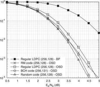 On short-length error-correcting codes for 5G-NR - ScienceDirect