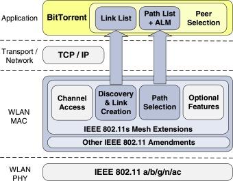 MeNTor: A wireless-mesh-network-aware data dissemination