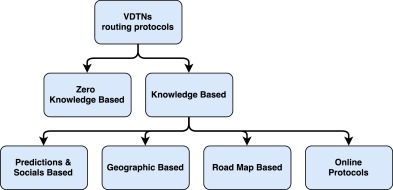 Performance evaluation and comparative study of main VDTN routing