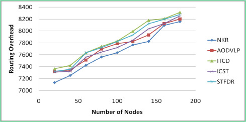 Neighbor Knowledge-based Rebroadcast algorithm for