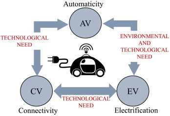 An intrusion detection system for connected vehicles in