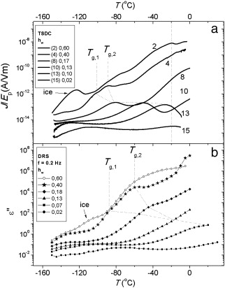 Glass Transition And Dynamics In Bsawater Mixtures Over Wide Ranges