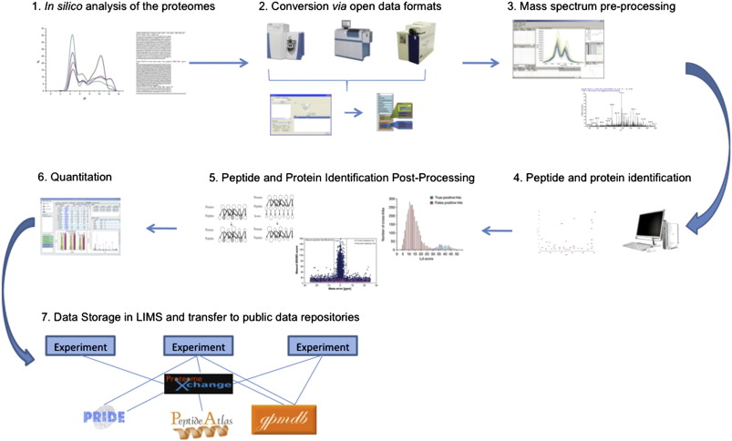 Creating an Open Source Revolution in Computational Proteomics