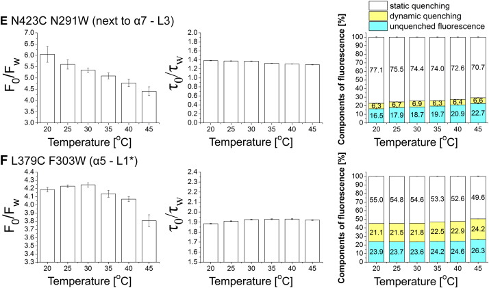 Intra- and intersubunit changes accompanying thermal